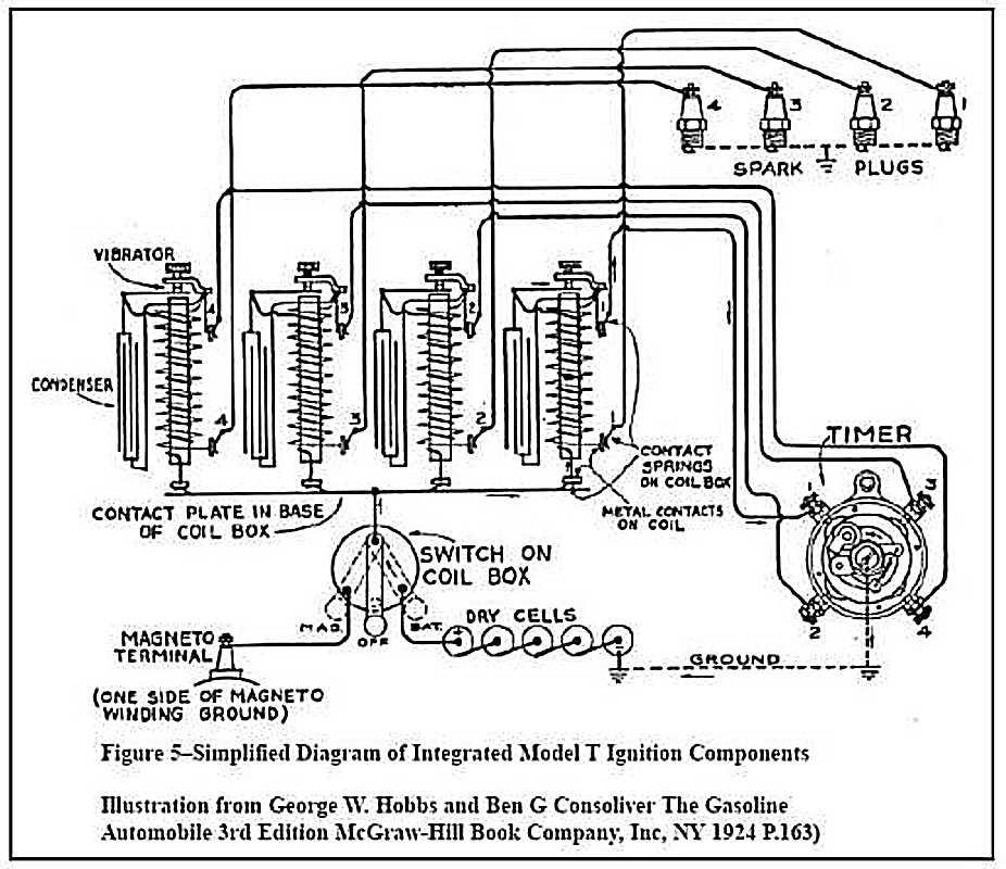 Ford Model T Ignition ford model t auto 1927 ford model t wiring diagram at mifinder.co