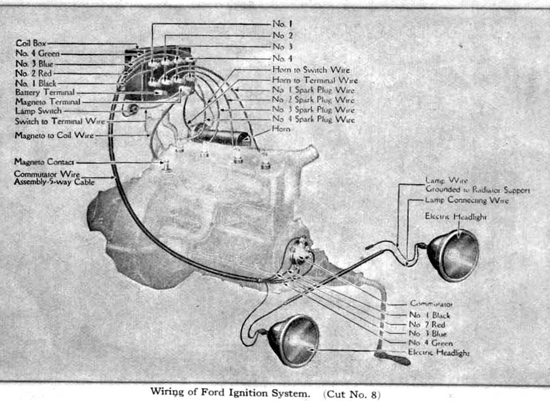 ford model t auto this is from the ford manual above