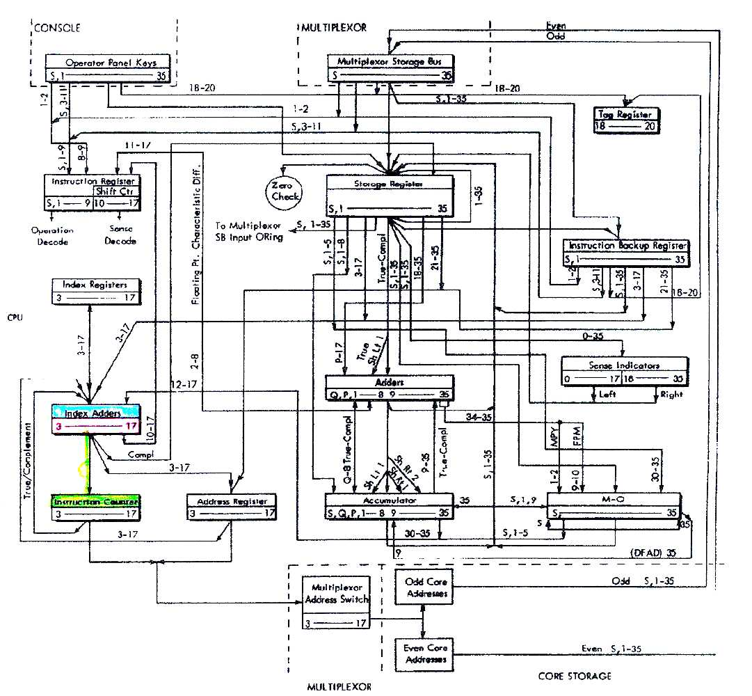 car computer diagram  car  free engine image for user